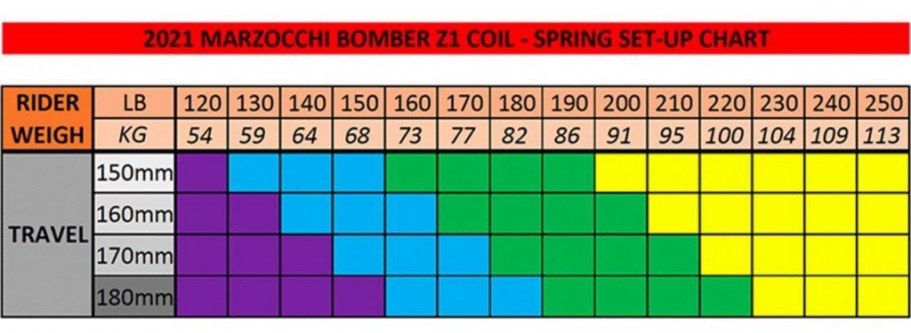Conversión a muelle para FOX 36 y Marzocchi Z1
